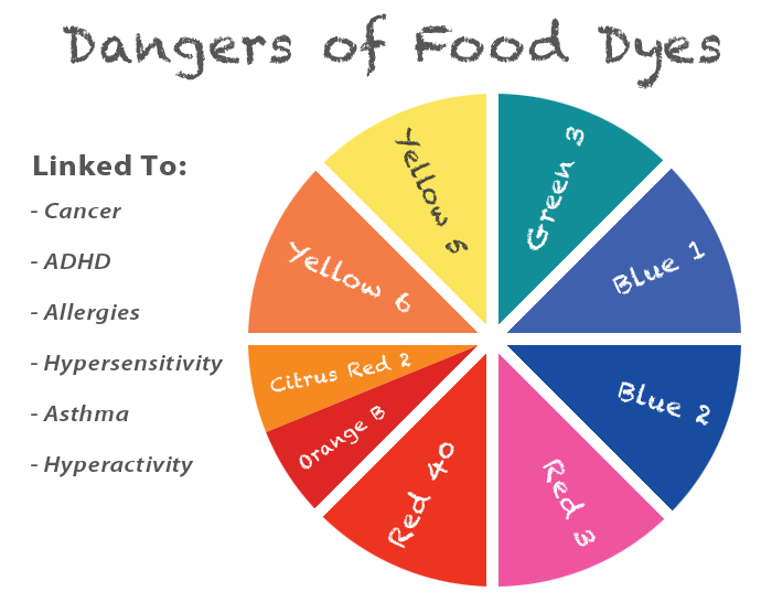 What You Should Know About Food Dyes and Artificial Flavorings ...