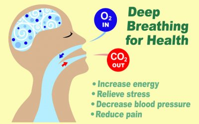 The Optimal Breathing Technique